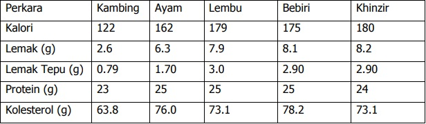Piawai Pengkalan Data Nutrient USDA